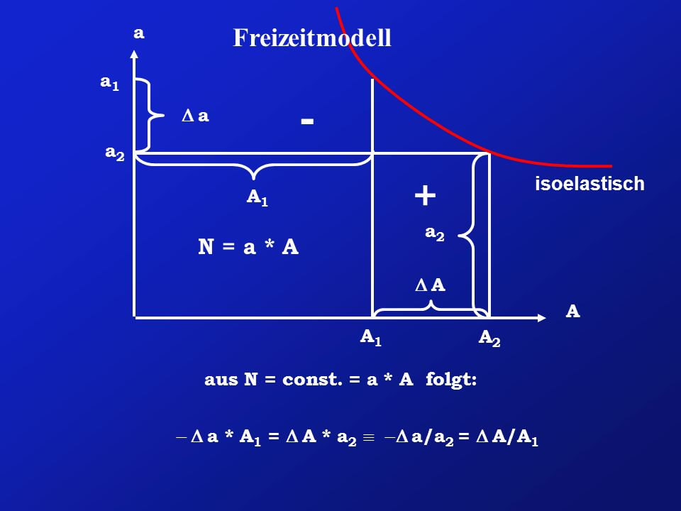 aus N = const. = a * A folgt: - D a * A1 = D A * a2 º -D a/a2 = D A/A1