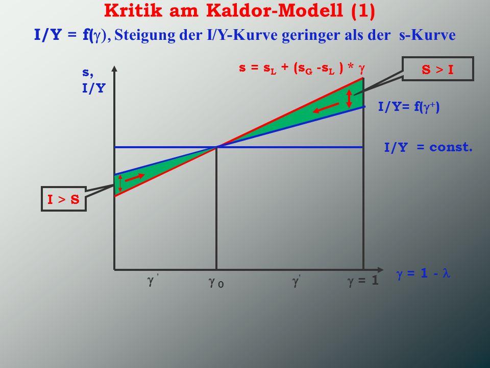 I/Y = f(g), Steigung der I/Y-Kurve geringer als der s-Kurve