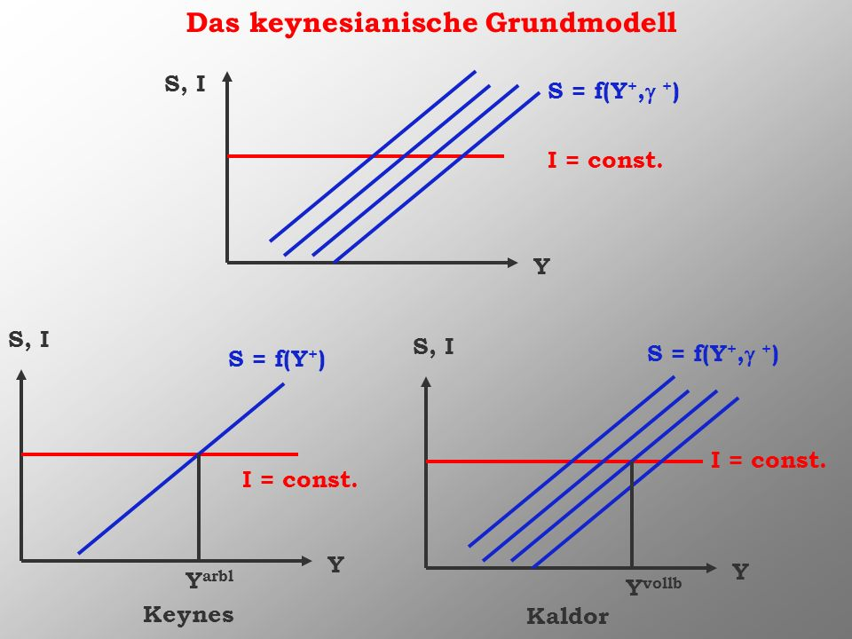Das keynesianische Grundmodell