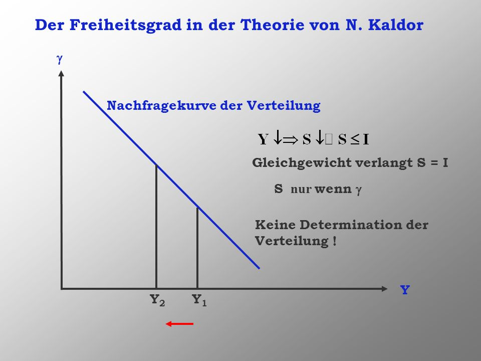 Der Freiheitsgrad in der Theorie von N. Kaldor