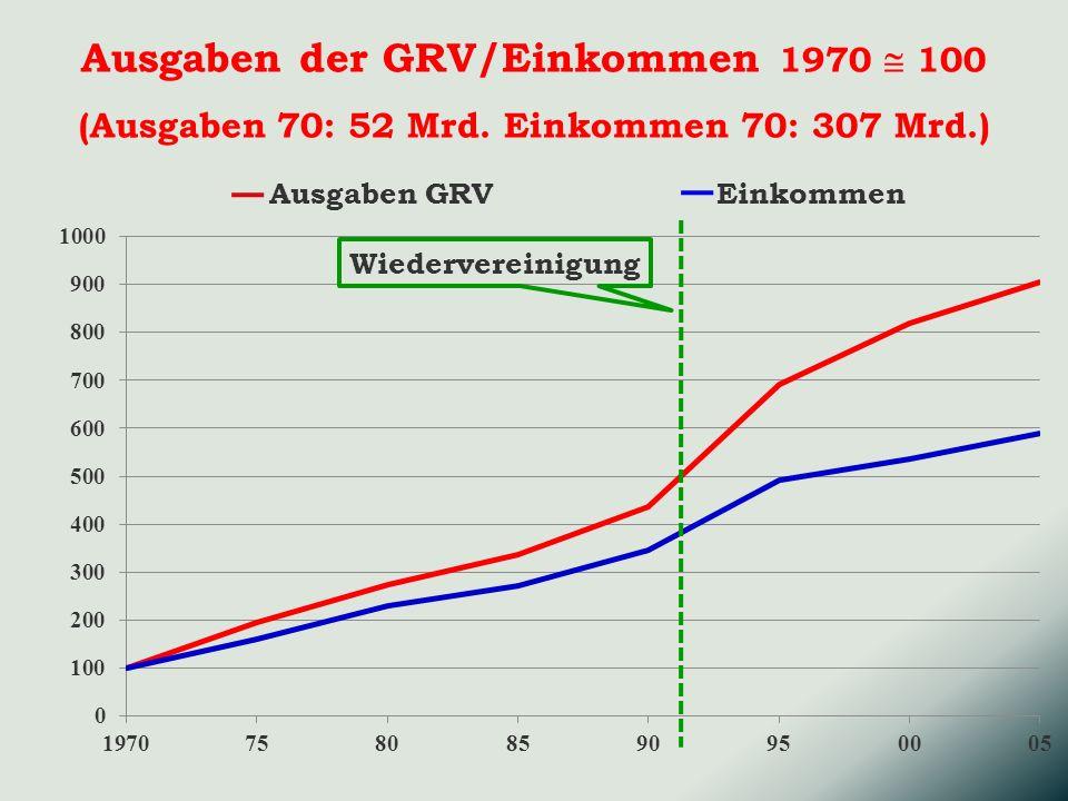 Ausgaben der GRV/Einkommen 1970  100