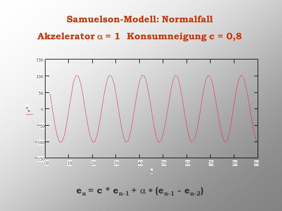 Samuelson-Modell: Normalfall Akzelerator a = 1 Konsumneigung c = 0,8