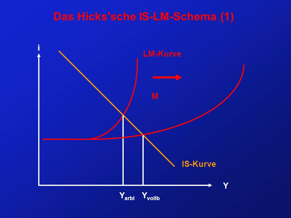 Das Hicks sche IS-LM-Schema (1)