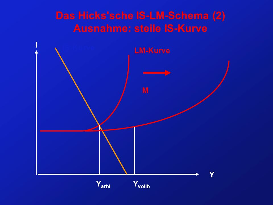 Das Hicks sche IS-LM-Schema (2) Ausnahme: steile IS-Kurve