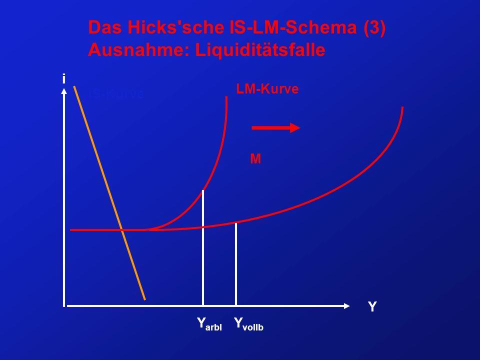Das Hicks sche IS-LM-Schema (3) Ausnahme: Liquiditätsfalle