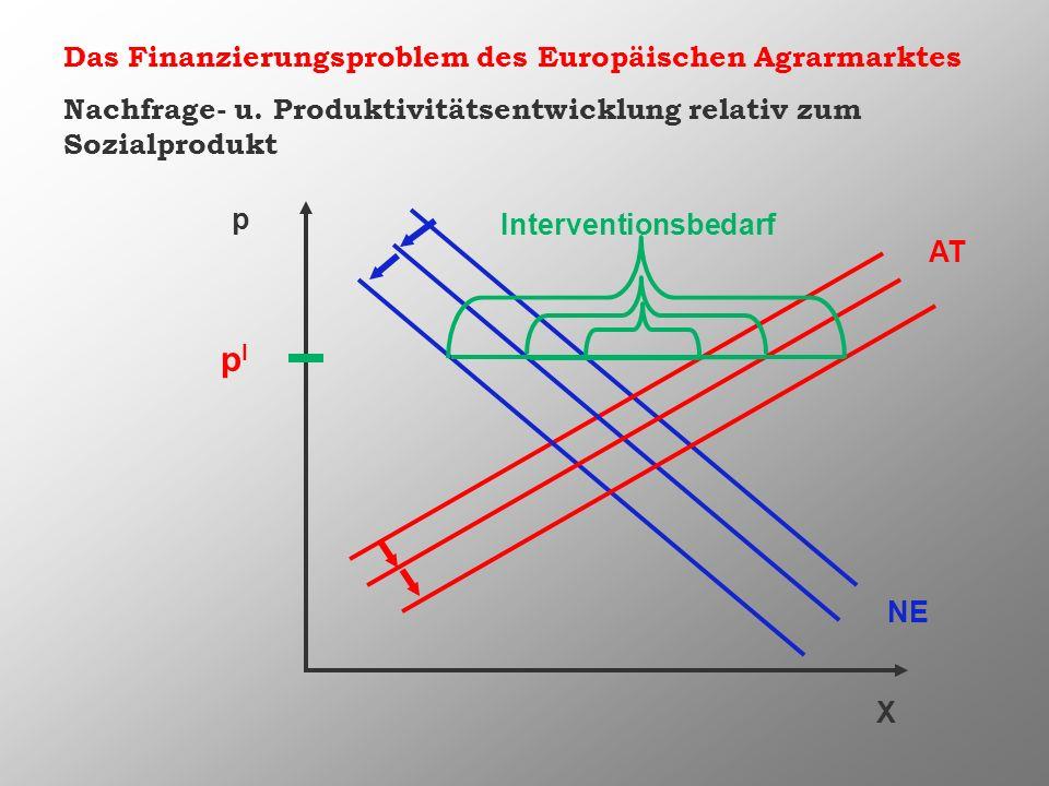 pI Das Finanzierungsproblem des Europäischen Agrarmarktes
