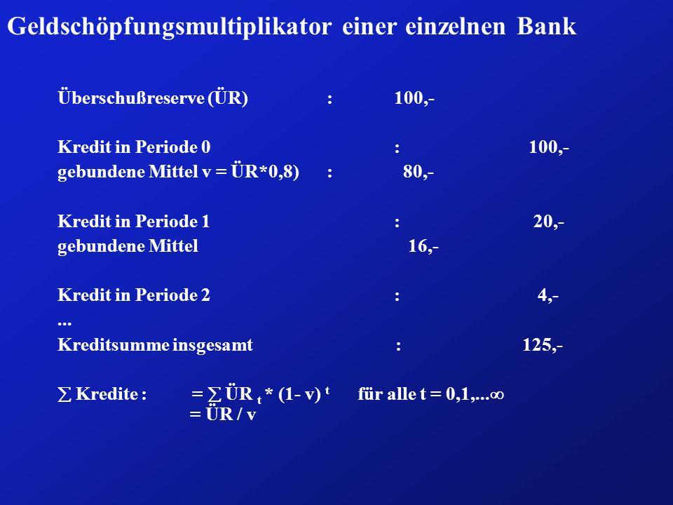 Geldschöpfungsmultiplikator einer einzelnen Bank