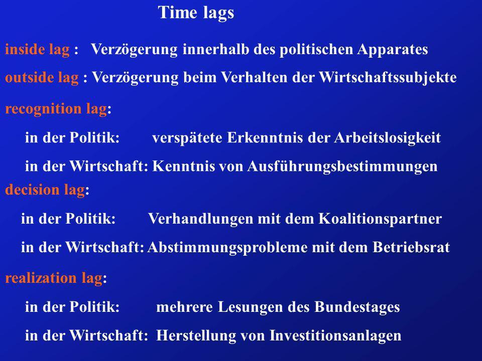 Time lags inside lag : Verzögerung innerhalb des politischen Apparates