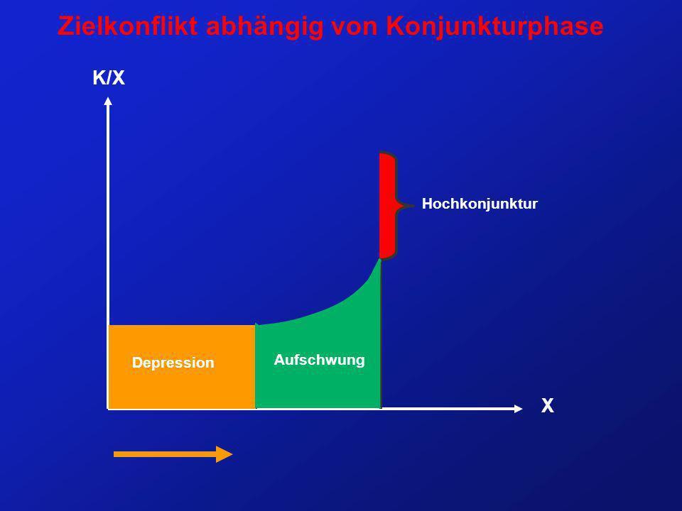 Zielkonflikt abhängig von Konjunkturphase