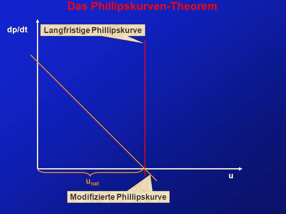 Langfristige Phillipskurve Modifizierte Phillipskurve
