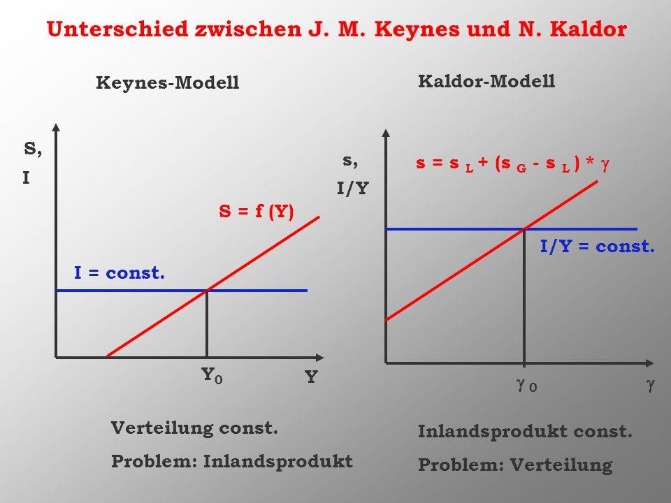 Unterschied zwischen J. M. Keynes und N. Kaldor