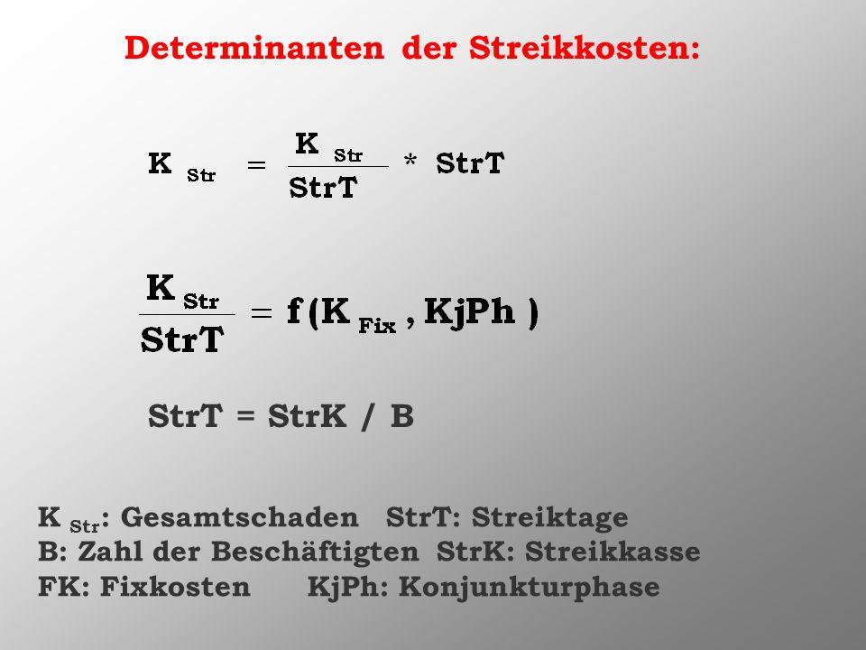 Determinanten der Streikkosten: