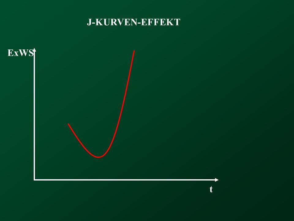 J-KURVEN-EFFEKT ExWS t