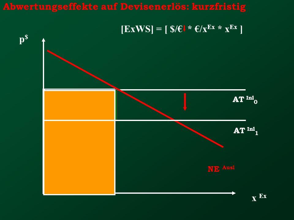 - Abwertungseffekte auf Devisenerlös: kurzfristig