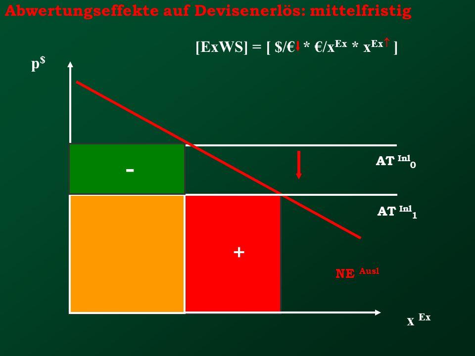 - + Abwertungseffekte auf Devisenerlös: mittelfristig