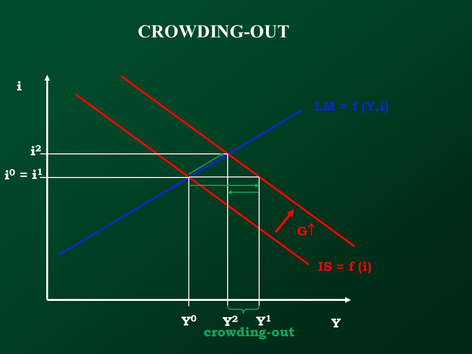 CROWDING-OUT i LM = f (Y,i) i2 i0 = i1 G IS = f (i) Y0 Y2 Y1 Y