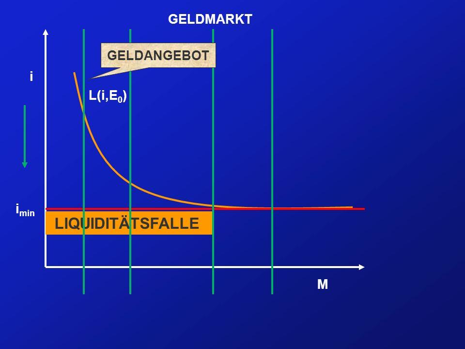 GELDMARKT GELDANGEBOT i L(i,E0) imin LIQUIDITÄTSFALLE M