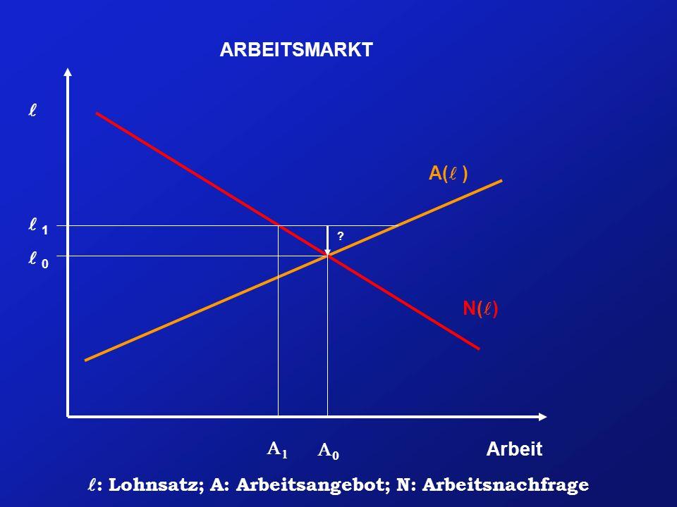 l: Lohnsatz; A: Arbeitsangebot; N: Arbeitsnachfrage