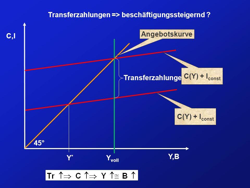 Transferzahlungen => beschäftigungssteigernd