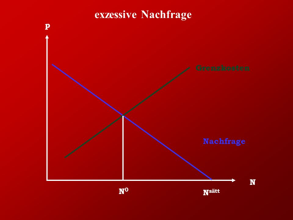 exzessive Nachfrage p Grenzkosten Nachfrage N N0 Nsätt