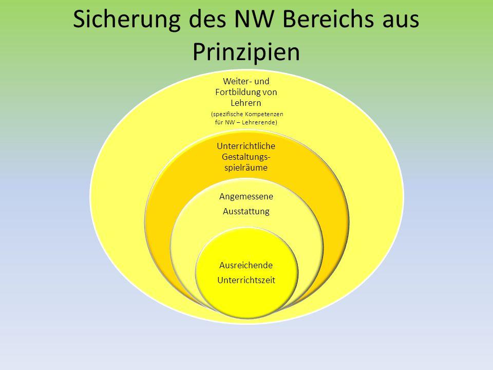 Sicherung des NW Bereichs aus Prinzipien