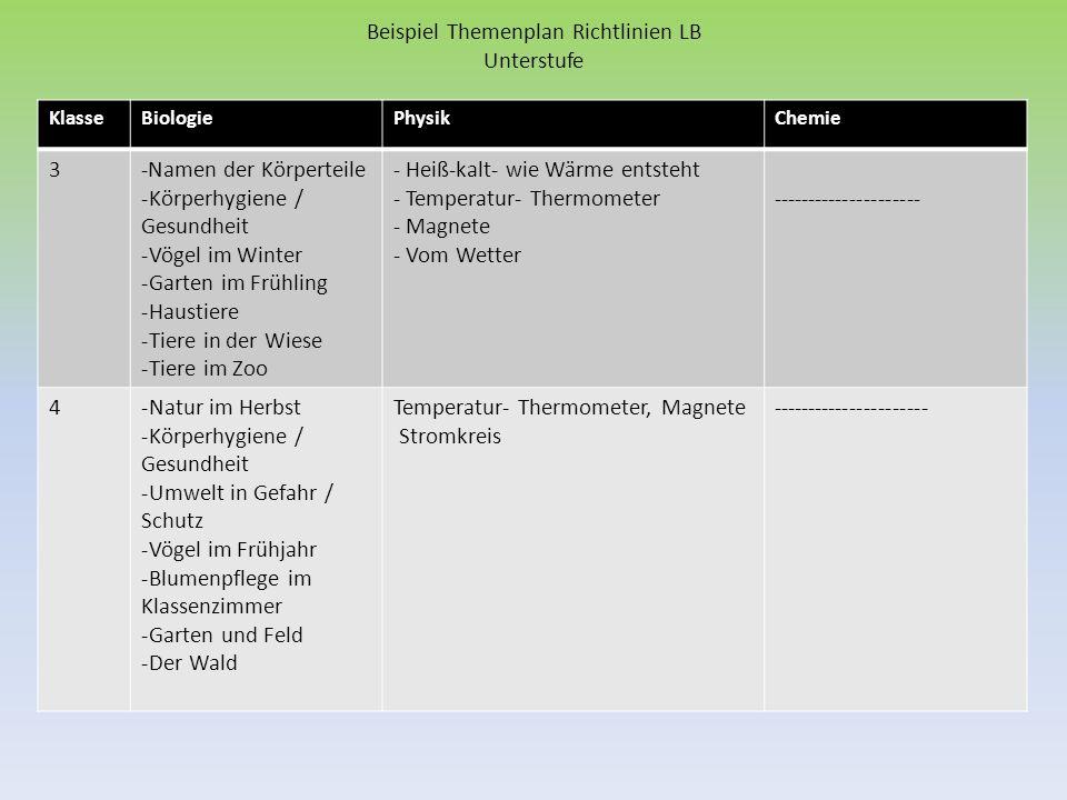 Beispiel Themenplan Richtlinien LB Unterstufe