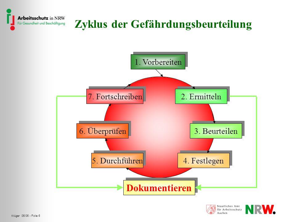 Zyklus der Gefährdungsbeurteilung