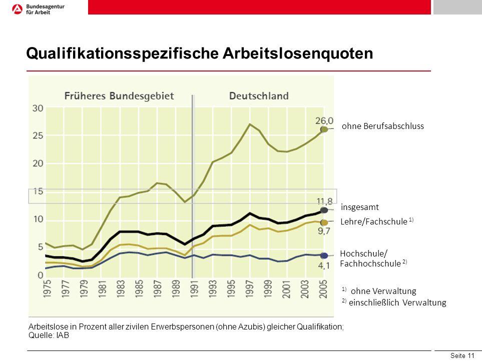Qualifikationsspezifische Arbeitslosenquoten