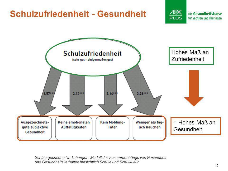 Schulzufriedenheit - Gesundheit