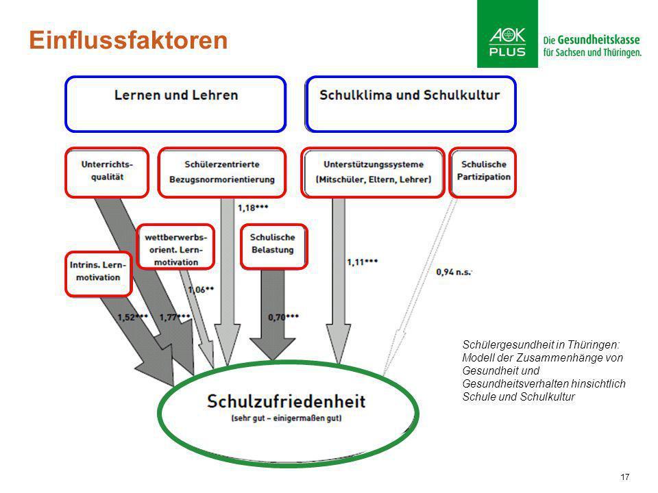 EinflussfaktorenSchülergesundheit in Thüringen: Modell der Zusammenhänge von Gesundheit und Gesundheitsverhalten hinsichtlich Schule und Schulkultur.