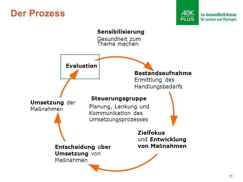 Der Prozess Bestandsaufnahme Ermittlung des Handlungsbedarfs Zielfokus