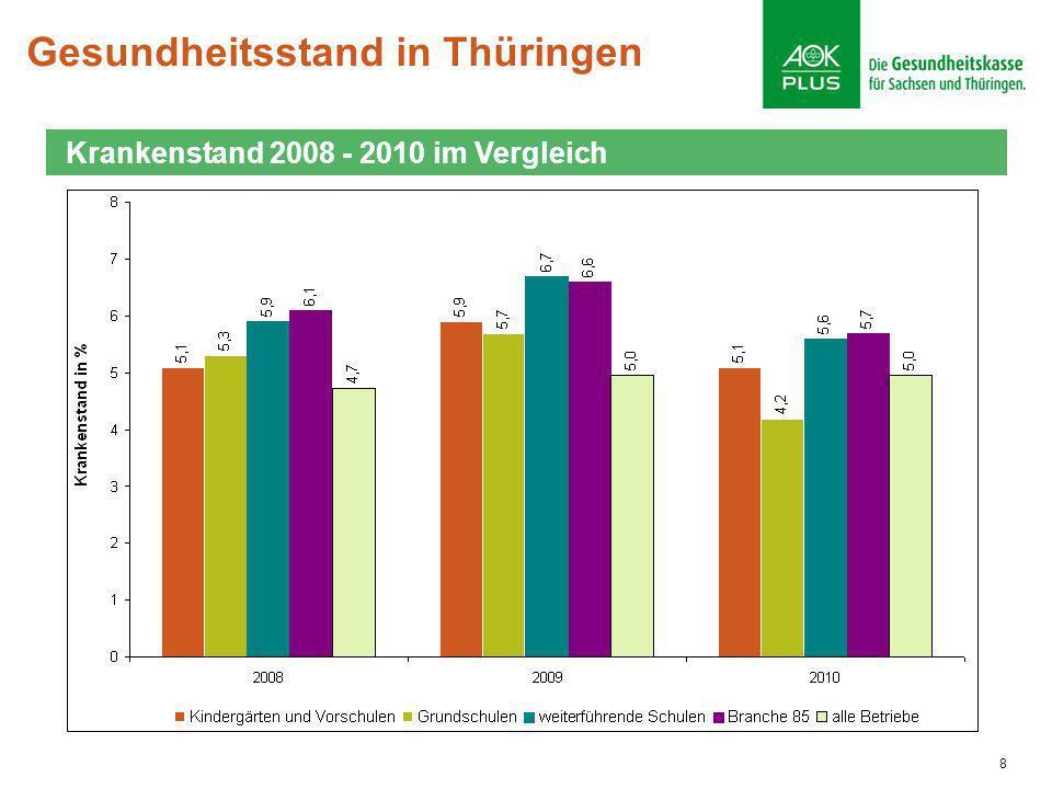 Gesundheitsstand in Thüringen