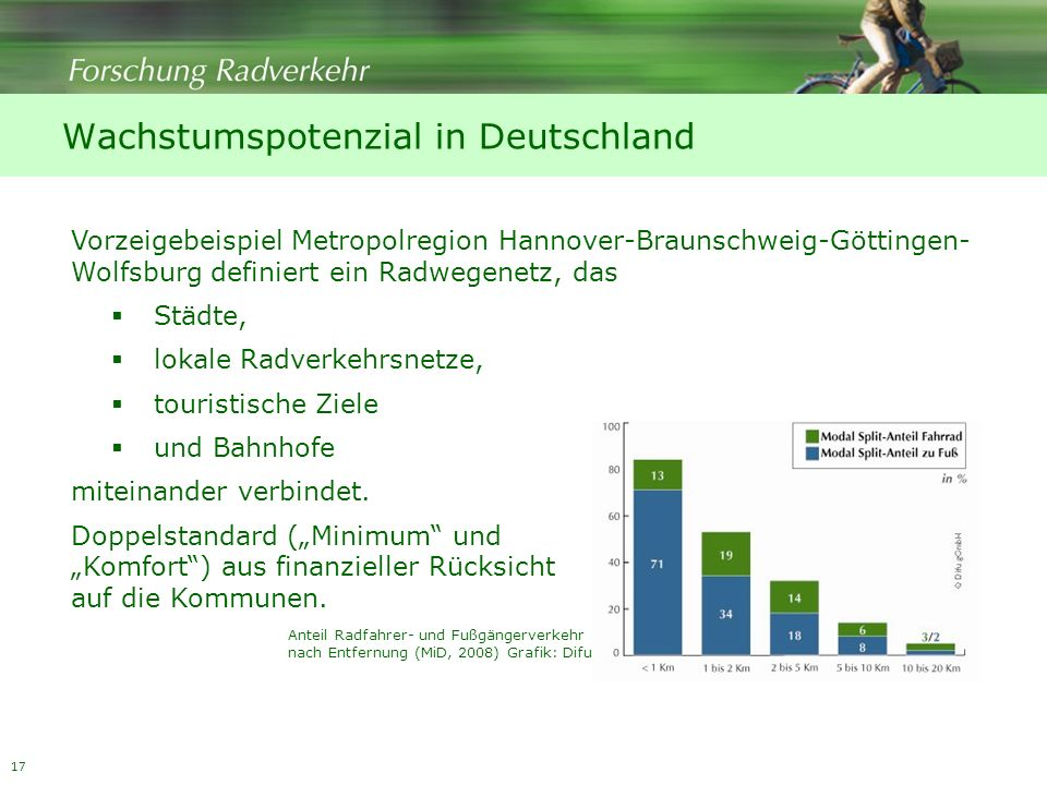 Wachstumspotenzial in Deutschland