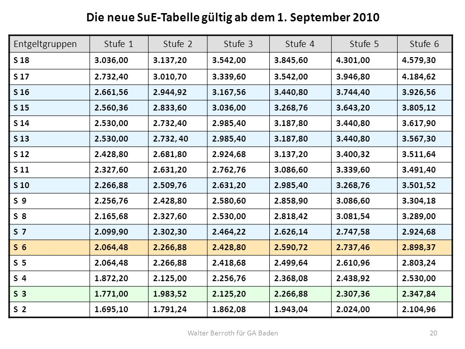 Die neue SuE-Tabelle gültig ab dem 1. September 2010