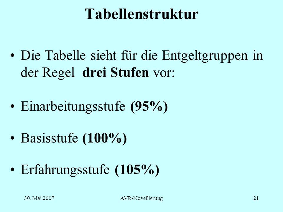TabellenstrukturDie Tabelle sieht für die Entgeltgruppen in der Regel drei Stufen vor: Einarbeitungsstufe (95%)