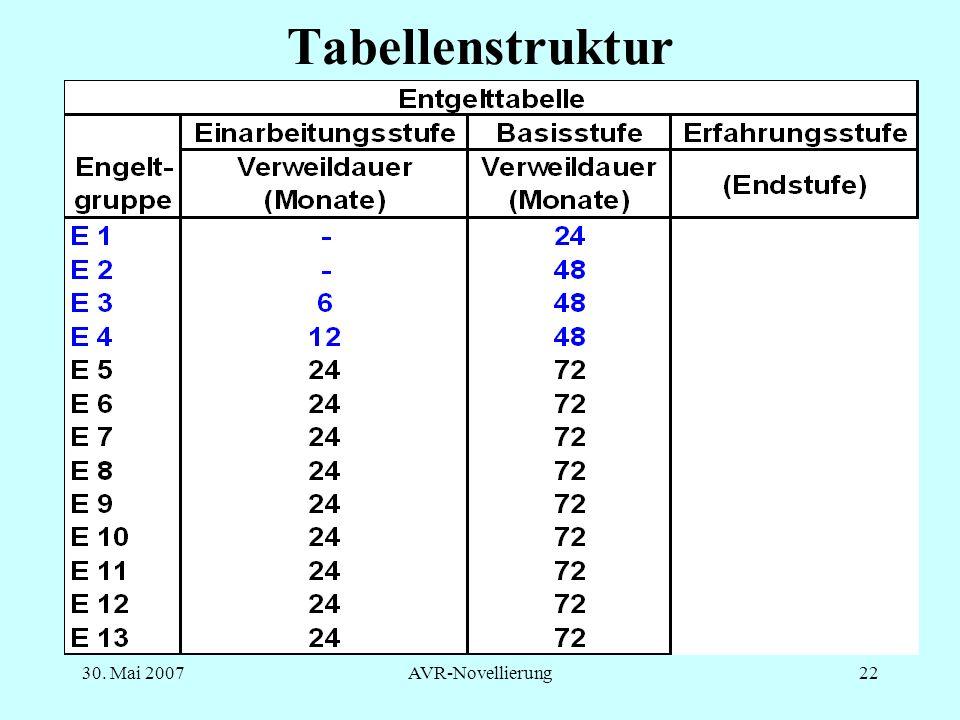 Tabellenstruktur 30. Mai 2007 AVR-Novellierung