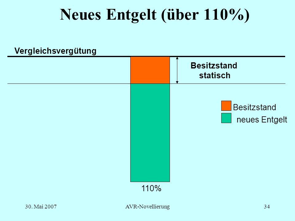 Neues Entgelt (über 110%) Vergleichsvergütung Besitzstand statisch