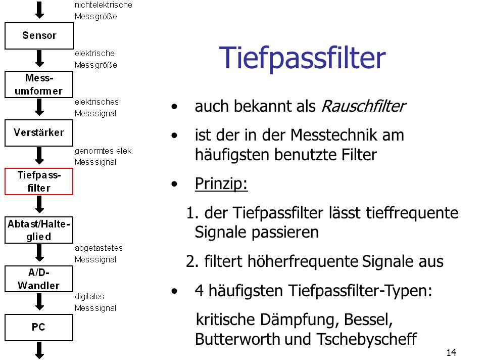 Tiefpassfilter auch bekannt als Rauschfilter