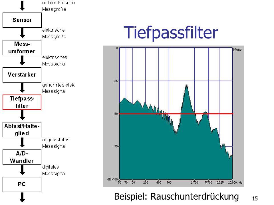 Tiefpassfilter Beispiel: Rauschunterdrückung