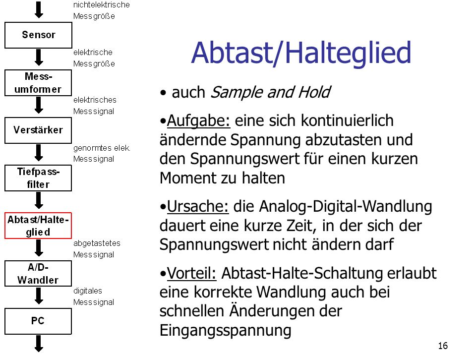Abtast/Halteglied auch Sample and Hold