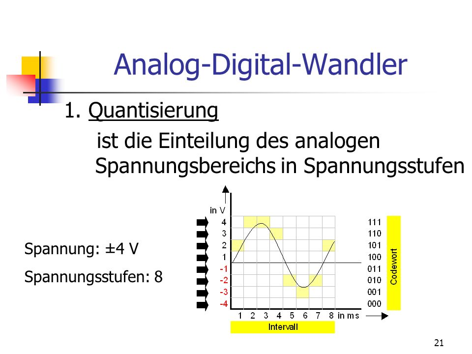 Analog-Digital-Wandler