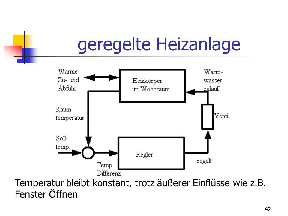 geregelte Heizanlage Temperatur bleibt konstant, trotz äußerer Einflüsse wie z.B. Fenster Öffnen