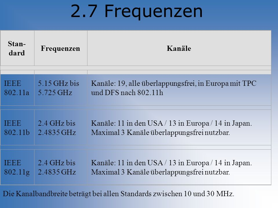 2.7 Frequenzen Stan-dard Frequenzen Kanäle IEEE 802.11a