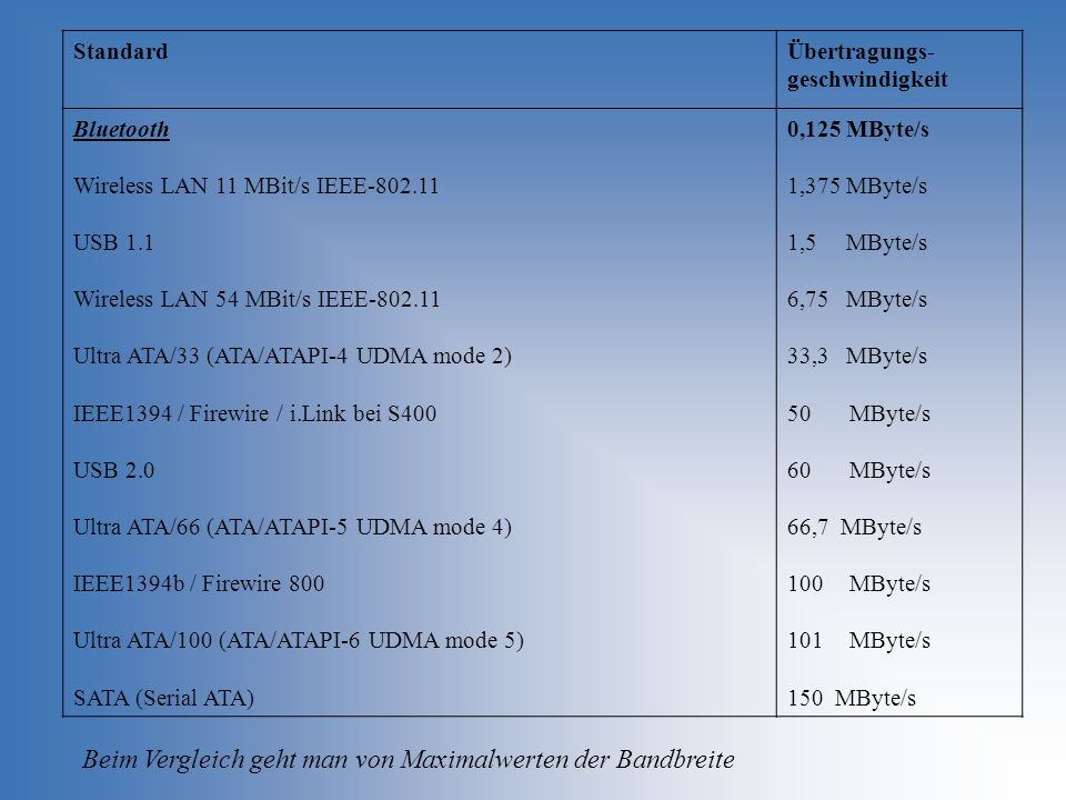 Beim Vergleich geht man von Maximalwerten der Bandbreite