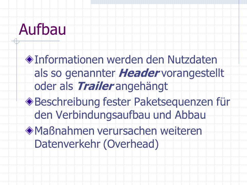 Aufbau Informationen werden den Nutzdaten als so genannter Header vorangestellt oder als Trailer angehängt.