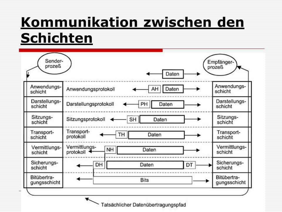Kommunikation zwischen den Schichten