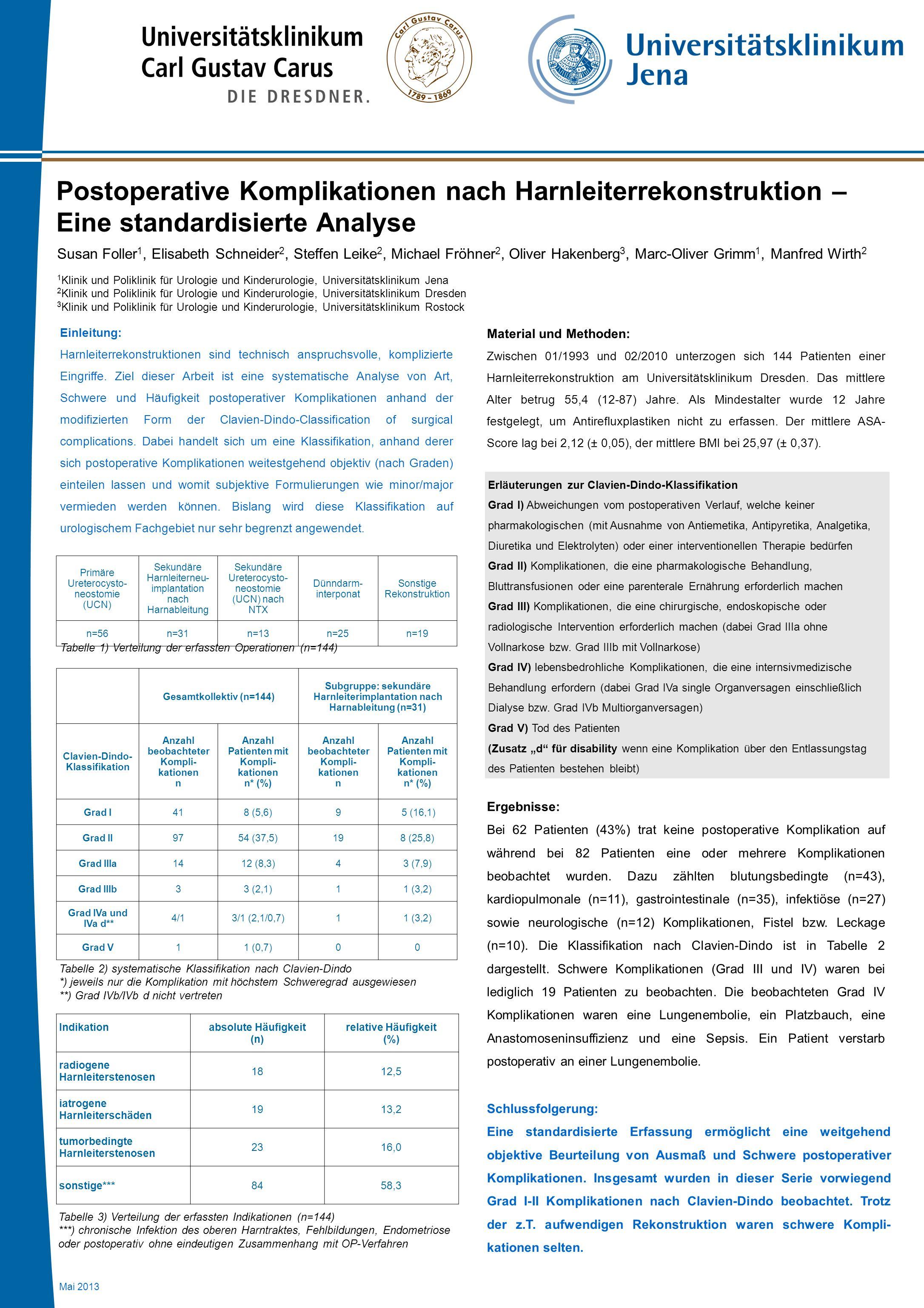 Postoperative Komplikationen nach Harnleiterrekonstruktion – Eine standardisierte Analyse