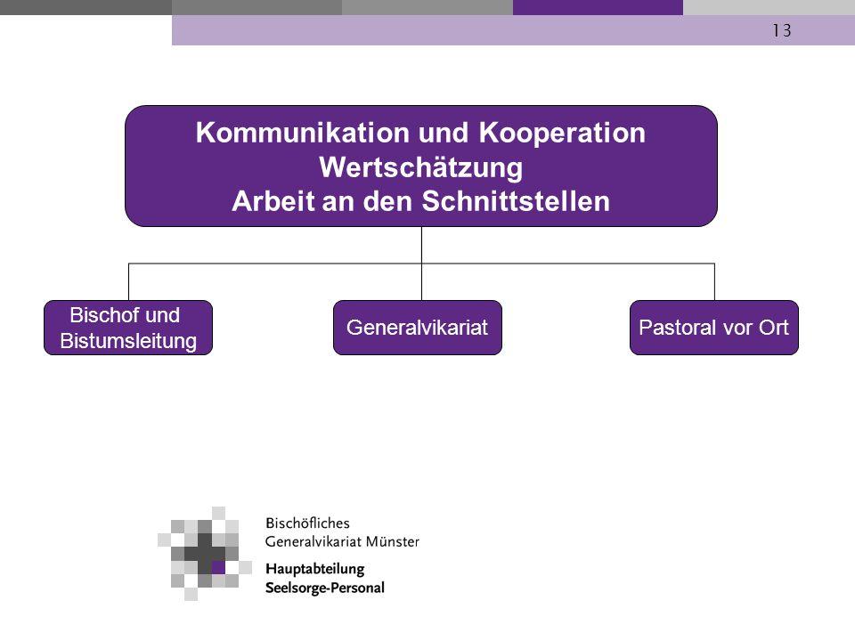 Kommunikation und Kooperation Wertschätzung