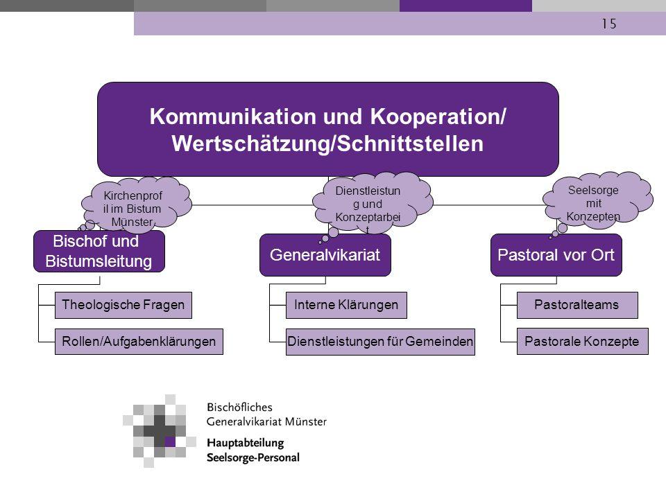 Kommunikation und Kooperation/ Wertschätzung/Schnittstellen