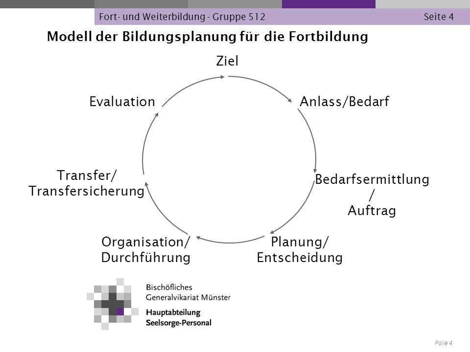 Modell der Bildungsplanung für die Fortbildung